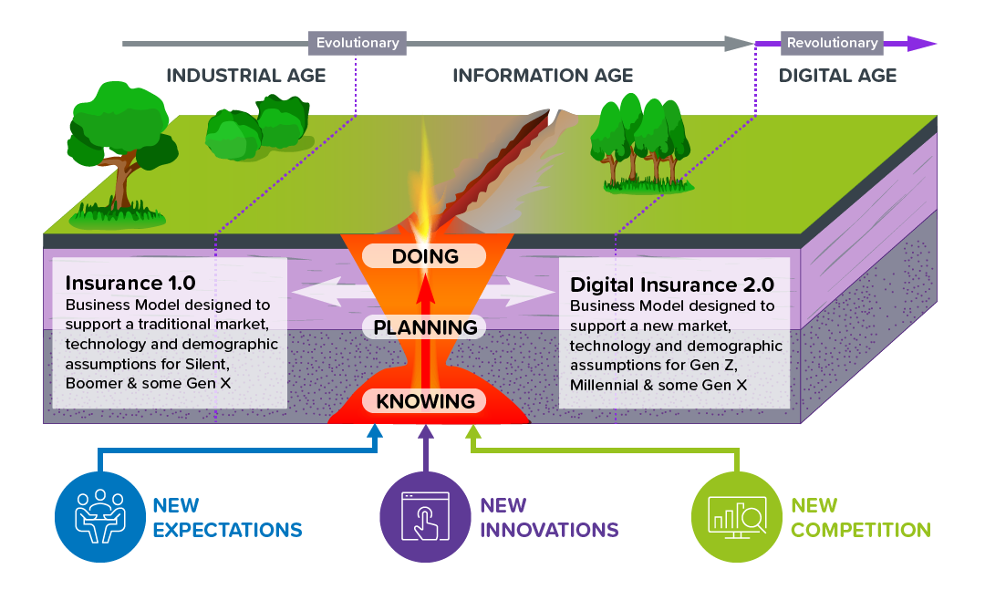 Diagram of the growing gap between Insurance 1.0 and Digital Insurance 2.0