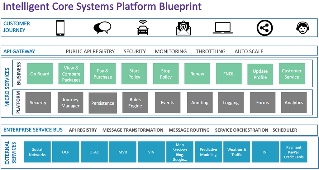 Intelligence Core Systems Platform Blueprint