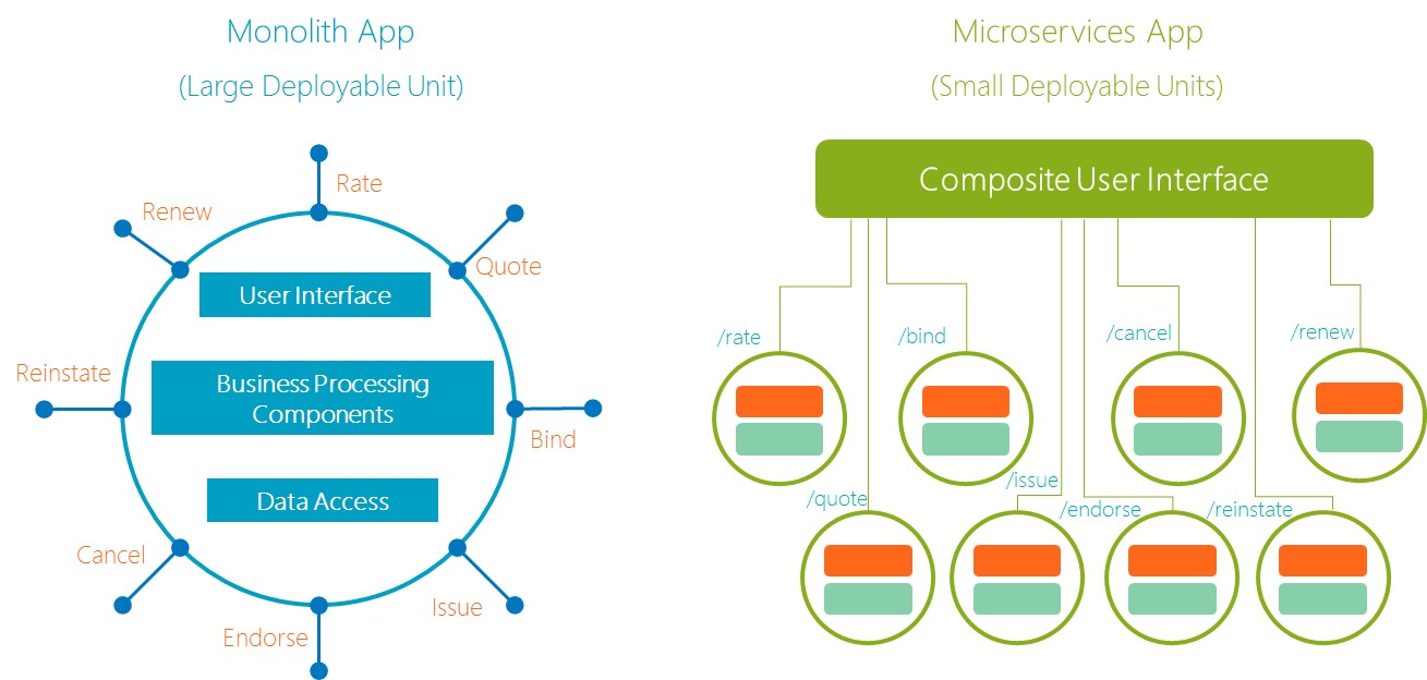 Innovating Insurance With Microservices Part 2 Majesco