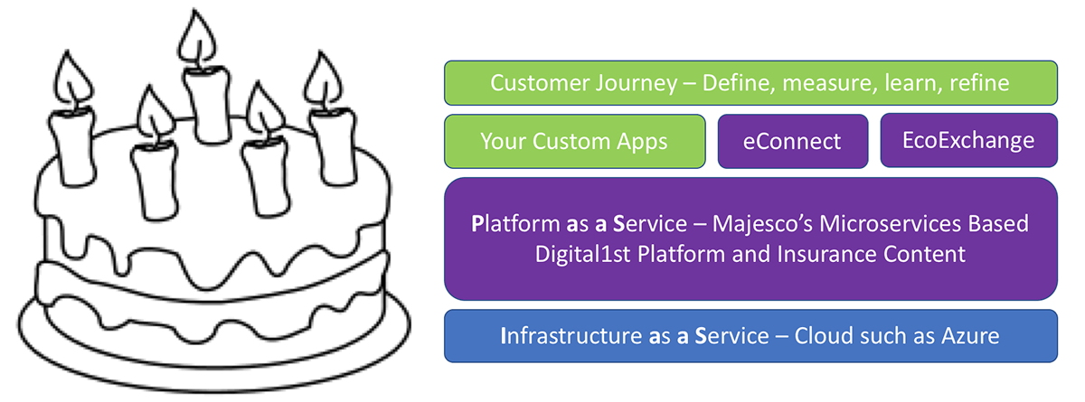 Digital1st - First Cloud Microservices Based Platform