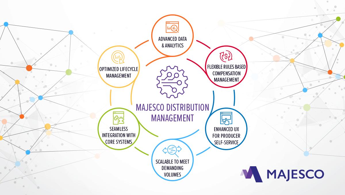 insurance distribution management software majesco