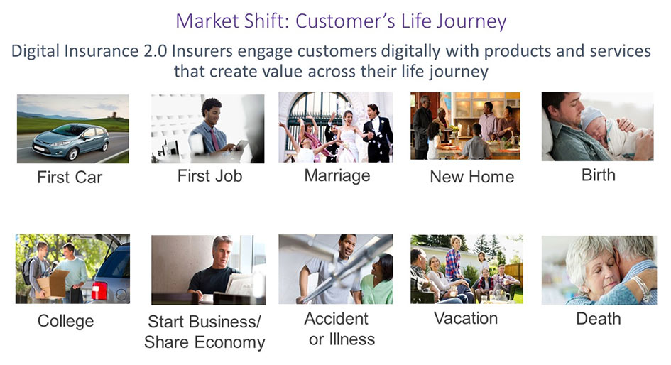 Market Shift: Customer's Life Journey