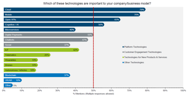Important technologies to insurance business models