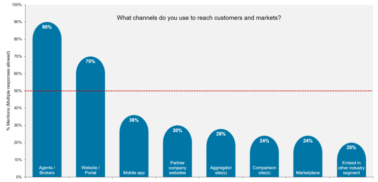 Channels used to reach customers and markets