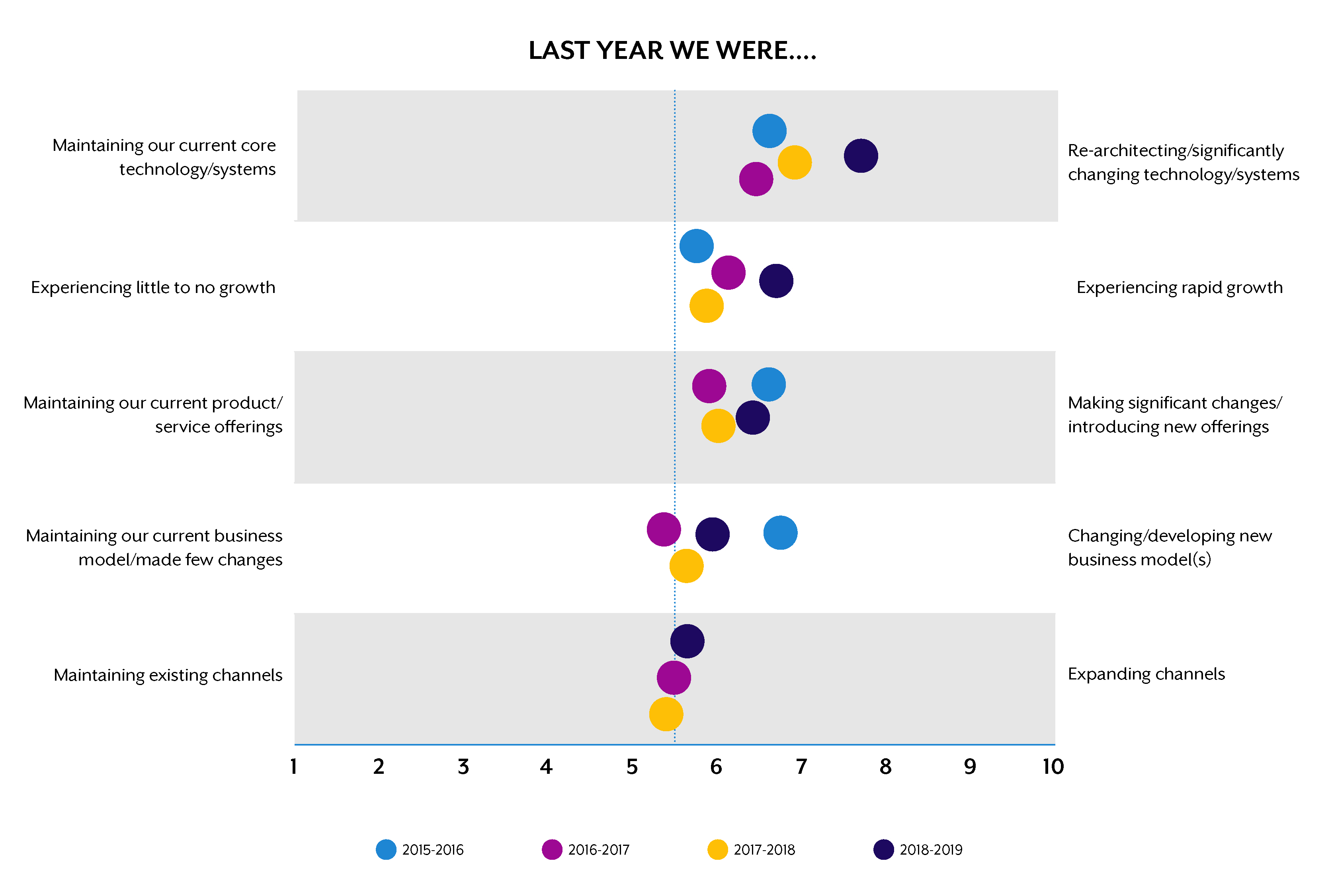 The state of your company - last 12 months