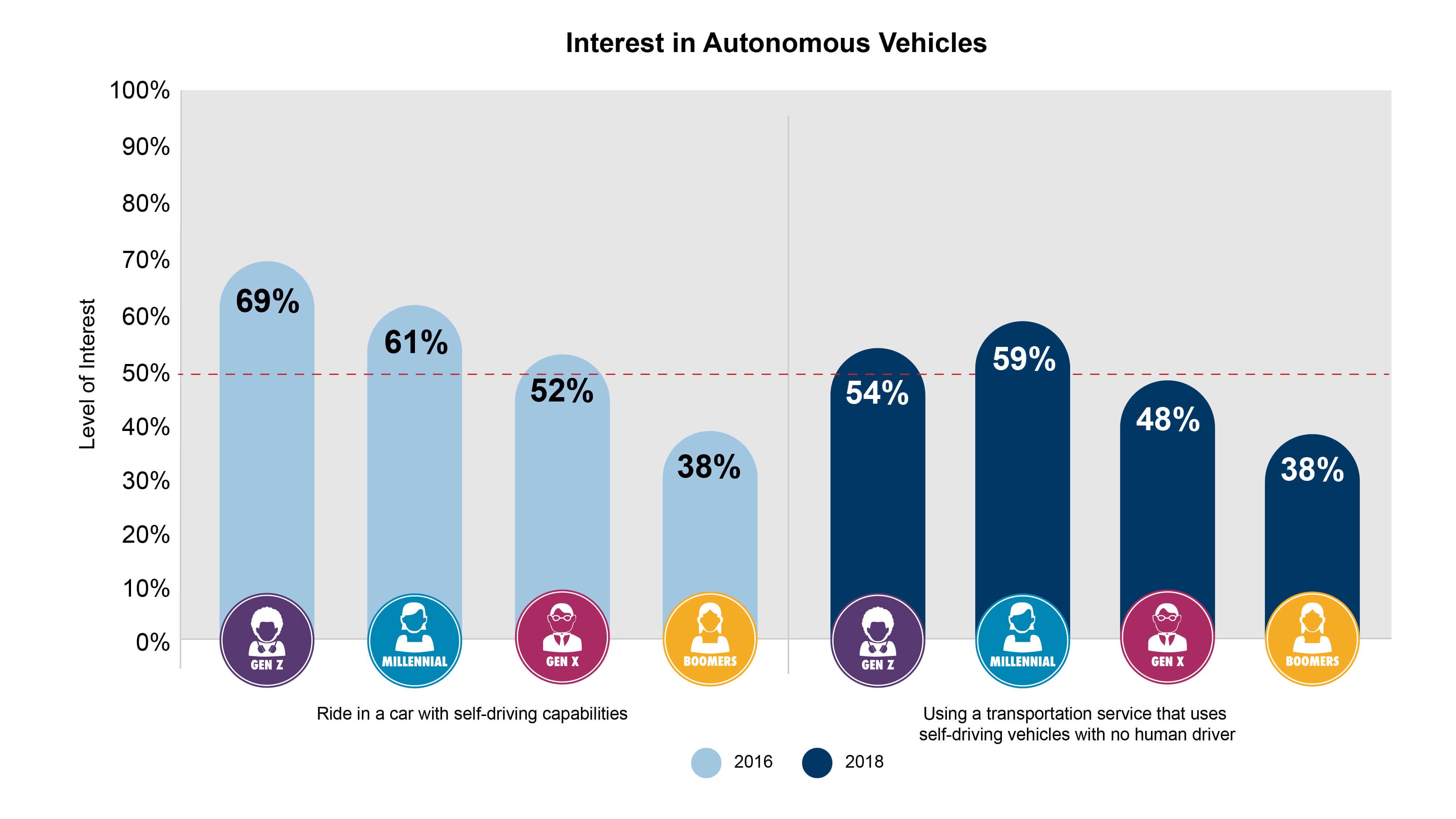Consumer interest in autonomous vehicles