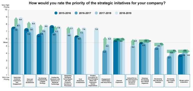 Insurers' strategic initiatives