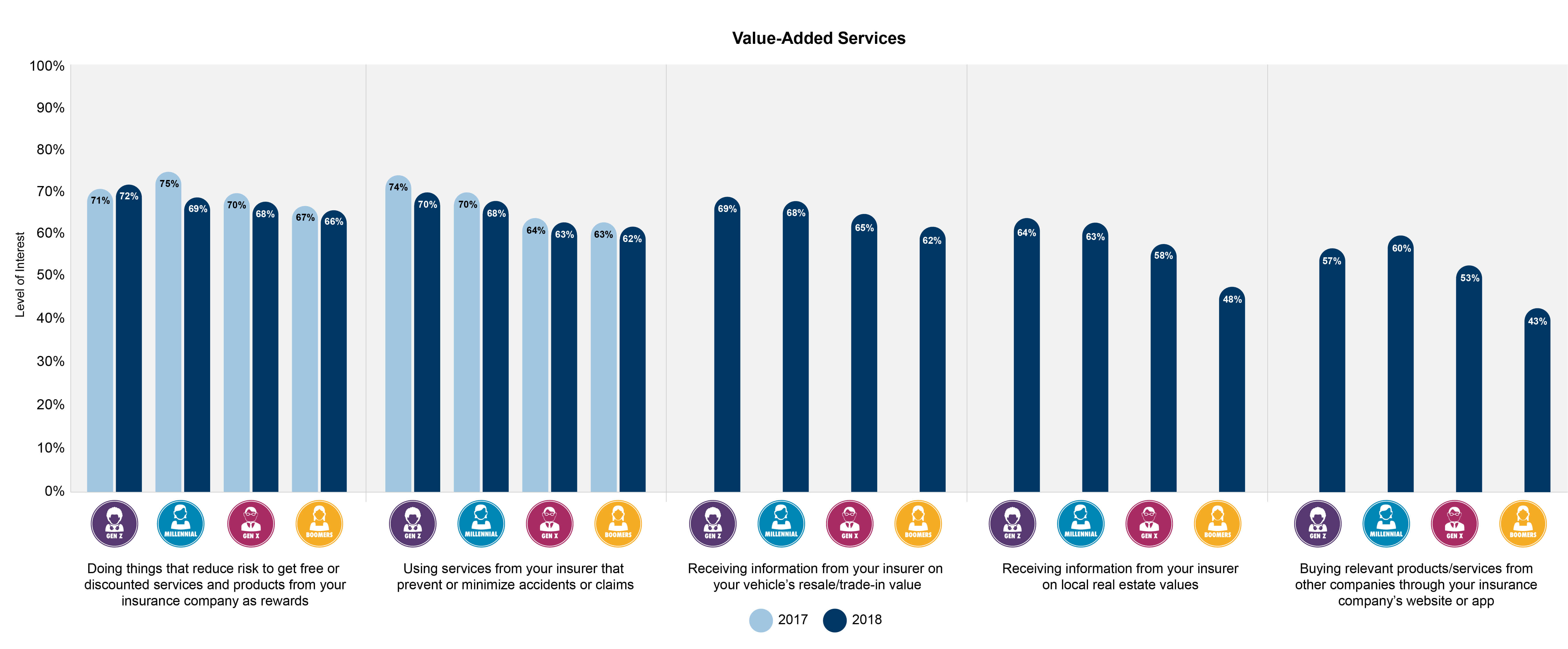 Consumer interest in value-added services