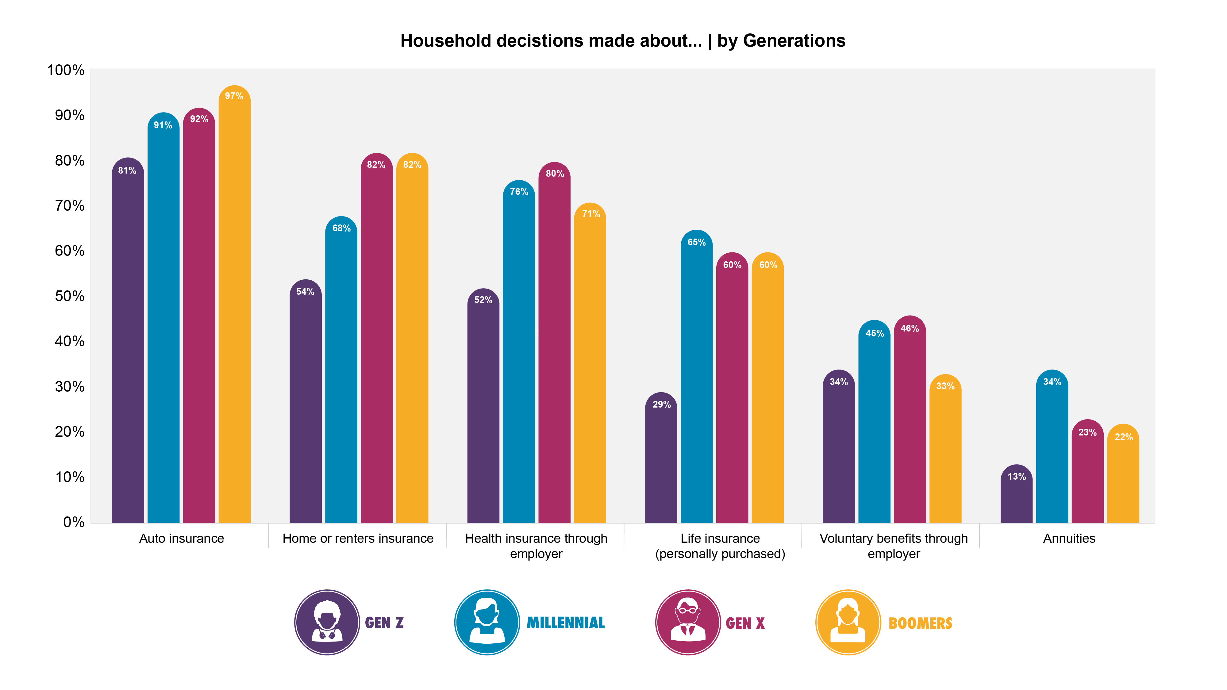 . </p> <h2><strong>  Current and future lifestyle </strong></h2> <p>  Who buys insurance? Majesco started her research with some elementary questions about purchasing insurance through generation. The big news is that millennials are equal to or higher than Gen X and Boomers in the ownership of all types of insurance coverage except home / tenants (see Figure 1). Given that housing loans require insurance coverage, this suggests a high rental level (without insurance) among this segment and a correspondingly high market and sales potential for tenants insurance. High rental rates are probably a long-lasting effect of the financial crisis's impact on Millennial's or the university's loan receivables. The recession is also a likely driver of Millennial's high ownership of individual life insurance, annuity, and investment, reflecting concern for economic well-being and protection. Gen Z's lower ownership in 5 of the 6 types of insurance probably indicates that many are subject to parental policies and plans for convenience or cost reasons. </p><div><script async src=