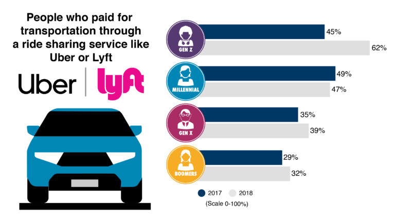 People who paid for transportation through a ridesharing service like Uber or Lyft