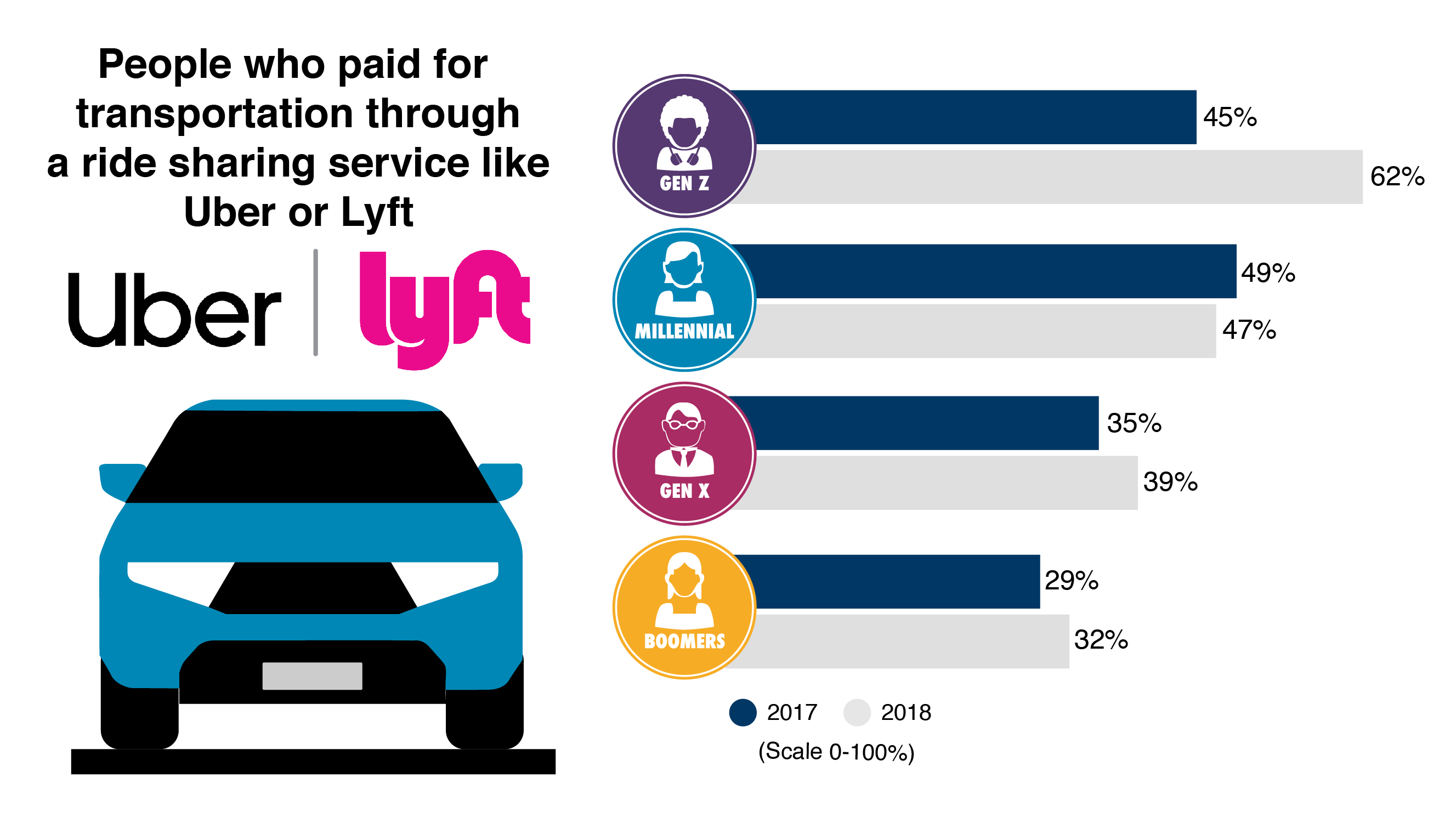 People who paid for transportation through a ridesharing service such as Uber or Lyft